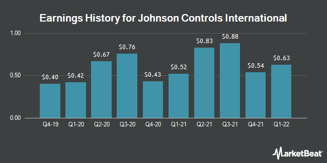 Earnings History for Johnson Controls International (NYSE:JCI)