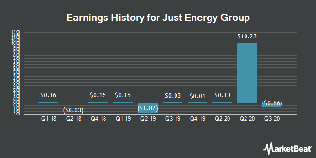 Earnings History for Just Energy Group (NYSE:JE)