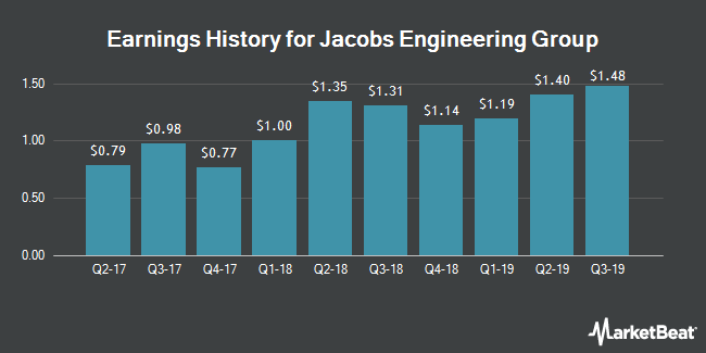 Earnings History for Jacobs Engineering Group (NYSE:JEC)