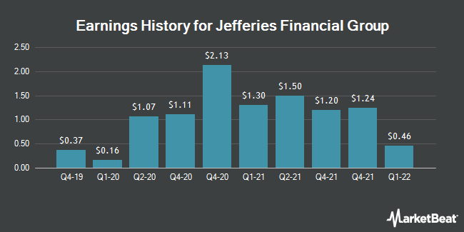 Earnings History for Jefferies Financial Group (NYSE:JEF)