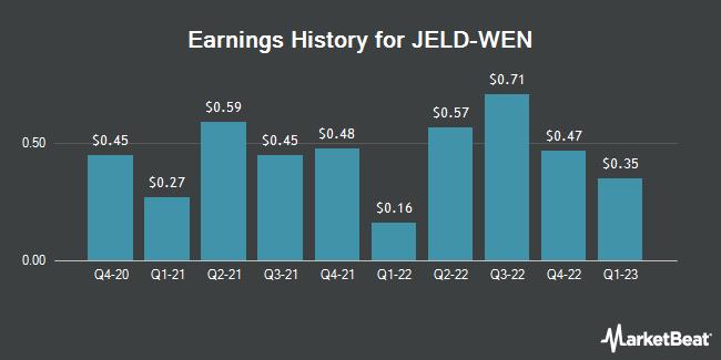 Earnings History for Jeld-Wen (NYSE:JELD)