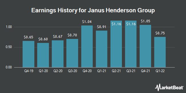 Earnings History for Janus Henderson Group (NYSE:JHG)