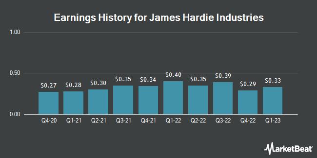 Earnings History for James Hardie Industries (NYSE:JHX)