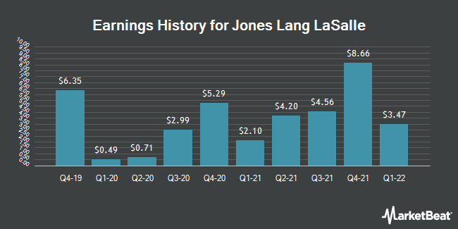 Earnings History for Jones Lang LaSalle (NYSE:JLL)