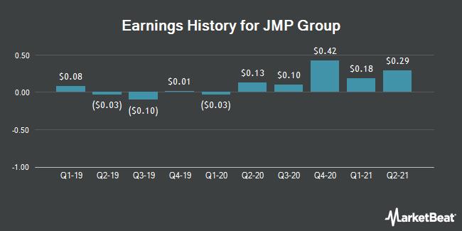 Earnings History for JMP Group (NYSE:JMP)