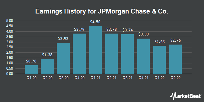 Earnings History for JPMorgan Chase & Co. (NYSE:JPM)