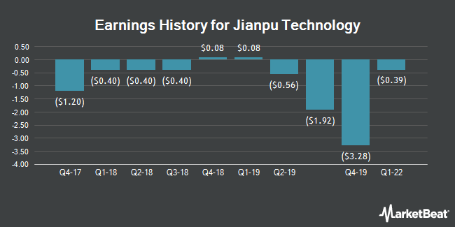 Earnings History for Jianpu Technology (NYSE:JT)