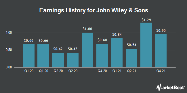Earnings History for JOHN WILEY & SONS  -CL A (NYSE:JW.A)