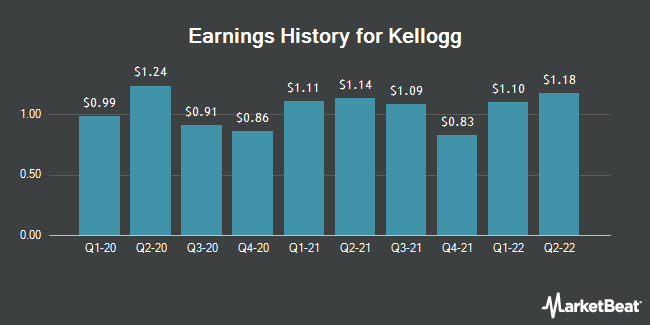 Earnings History for Kellogg (NYSE:K)