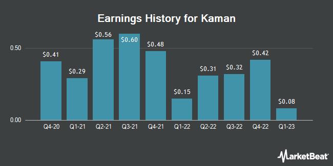 Earnings History for Kaman (NYSE:KAMN)