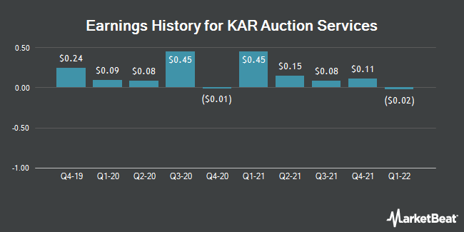 Earnings History for KAR Auction Services (NYSE:KAR)