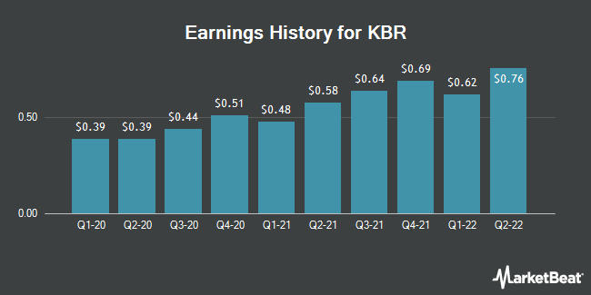 Earnings History for KBR (NYSE:KBR)