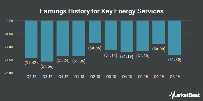 Earnings History for Key Energy Services (NYSE:KEG)