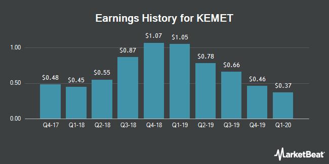 Earnings History for KEMET (NYSE:KEM)