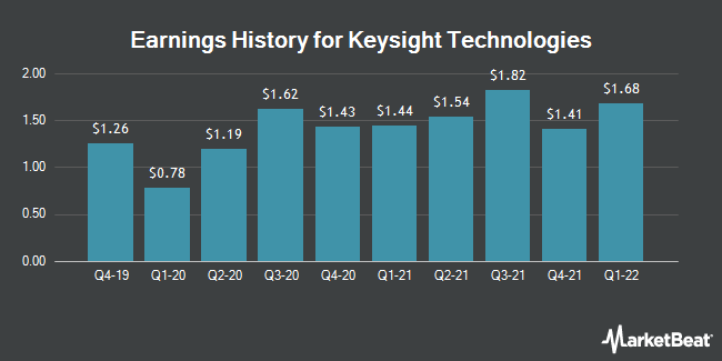 Earnings History for Keysight Technologies (NYSE:KEYS)