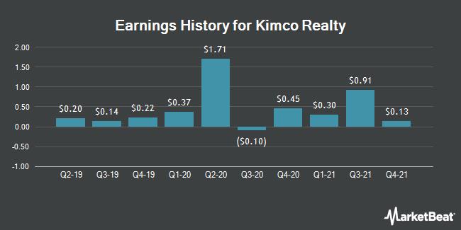 Earnings History for Kimco Realty (NYSE:KIM)