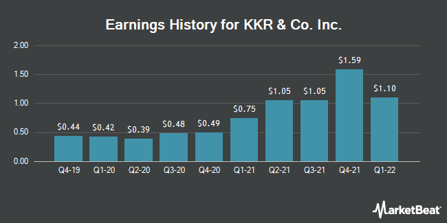 Earnings History for KKR & Co. Inc. (NYSE:KKR)