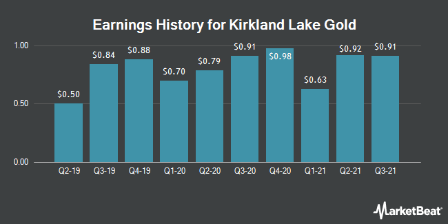 Earnings History for Kirkland Lake Gold (NYSE:KL)