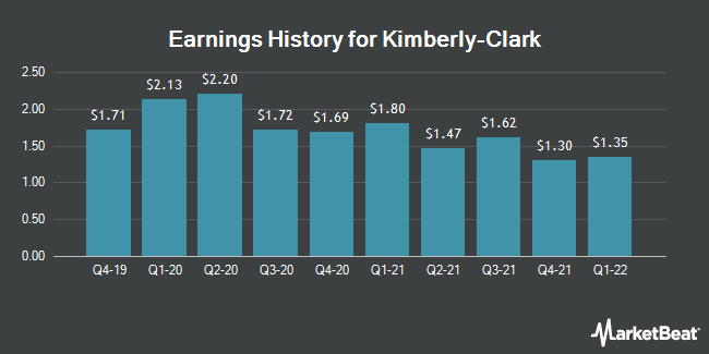 Earnings History for Kimberly Clark (NYSE:KMB)