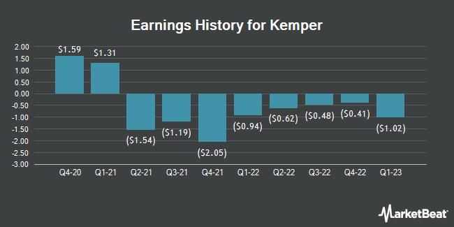 Earnings History for Kemper (NYSE:KMPR)