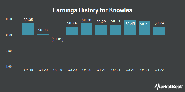 Earnings History for Knowles (NYSE:KN)