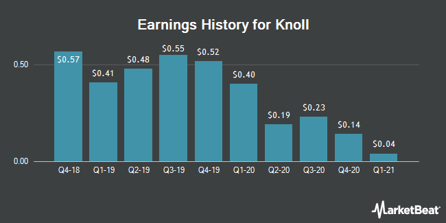 Earnings History for Knoll (NYSE:KNL)
