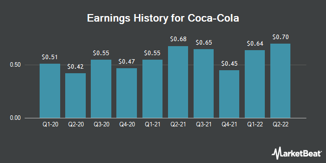 Earnings History for The Coca-Cola (NYSE:KO)