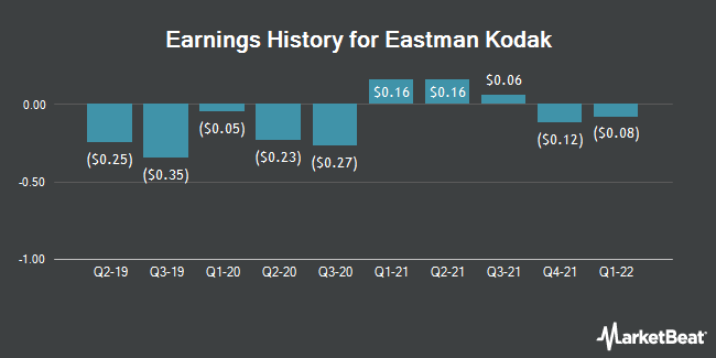 Earnings History for Eastman Kodak (NYSE:KODK)