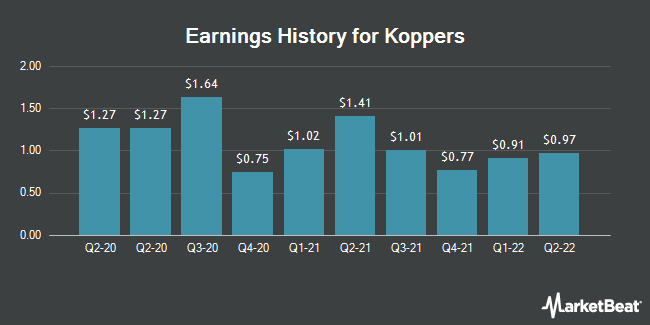 Earnings History for Koppers (NYSE:KOP)