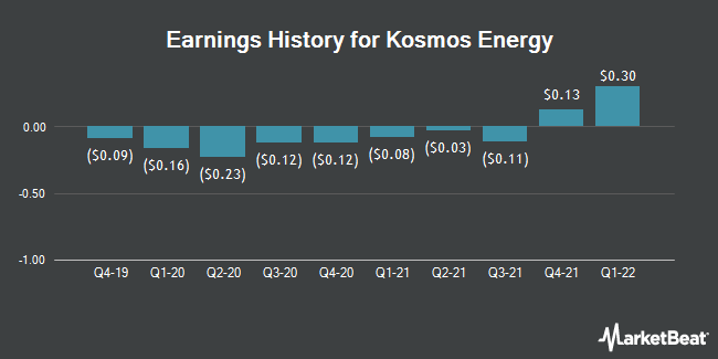 Earnings History for Kosmos Energy (NYSE:KOS)
