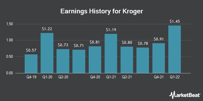 Earnings History for Kroger (NYSE:KR)