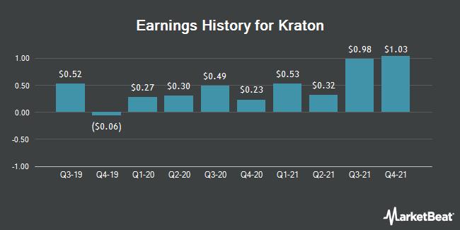 Earnings History for Kraton (NYSE:KRA)
