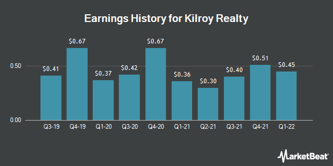 Earnings History for Kilroy Realty (NYSE:KRC)