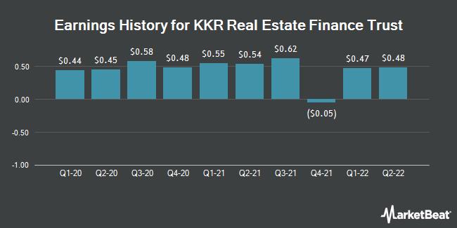 Earnings History for KKR Real Estate Finance Trust (NYSE:KREF)