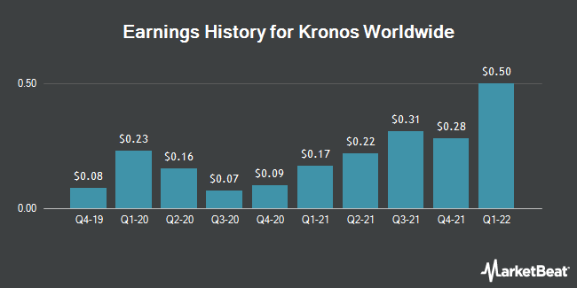 Earnings History for Kronos Worldwide (NYSE:KRO)