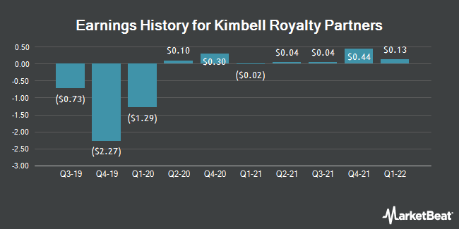 Earnings History for Kimbell Royalty Partners (NYSE:KRP)