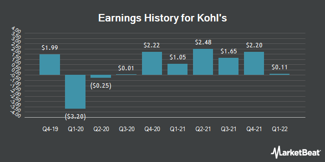 Earnings History for Kohl`s (NYSE:KSS)