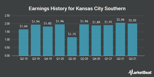 Earnings History for Kansas City Southern (NYSE:KSU)