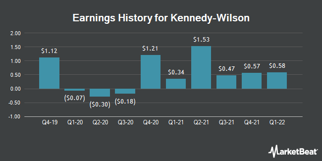 Earnings History for Kennedy-Wilson (NYSE:KW)