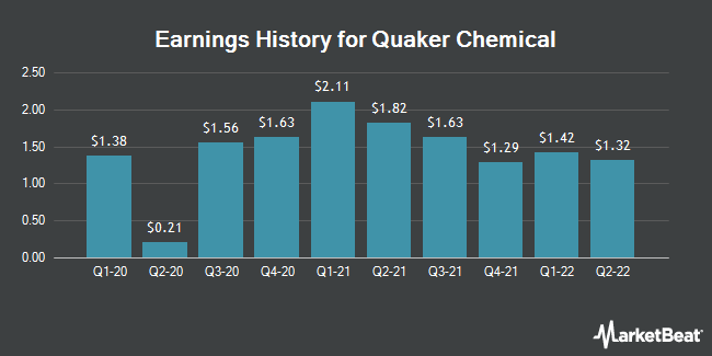 Earnings History for Quaker Chemical (NYSE:KWR)