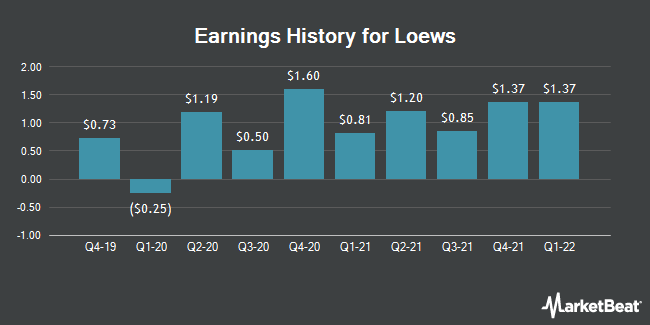 Earnings History for Loews (NYSE:L)