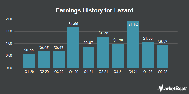 Earnings History for Lazard (NYSE:LAZ)