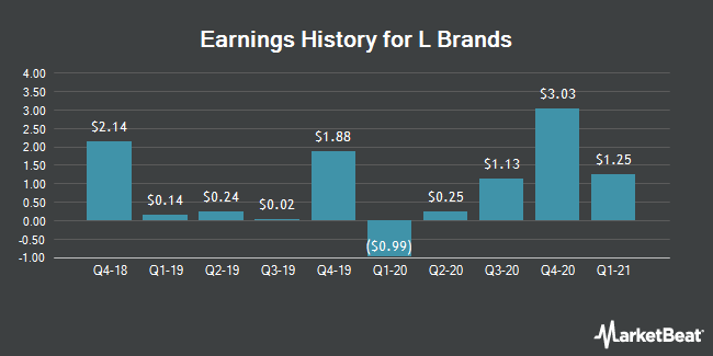 Earnings History for L Brands (NYSE:LB)