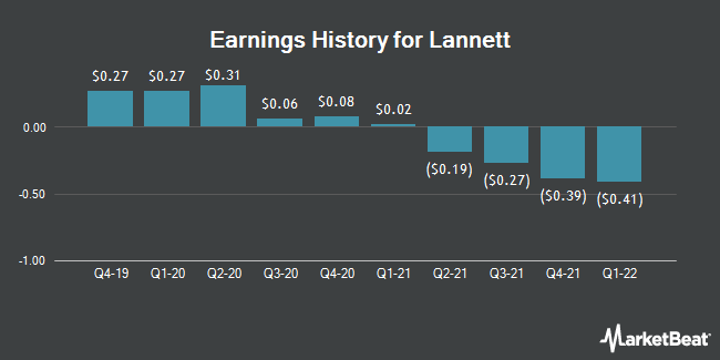 Earnings History for Lannett (NYSE:LCI)