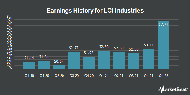 Earnings History for LCI Industries (NYSE:LCII)