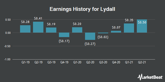 Earnings History for Lydall (NYSE:LDL)