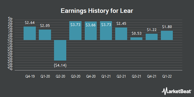 Earnings History for Lear (NYSE:LEA)