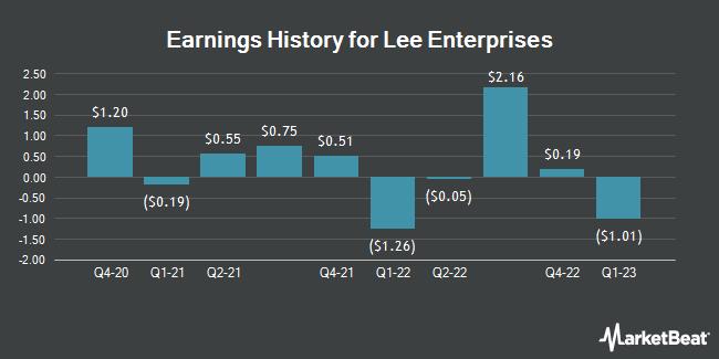 Earnings History for Lee Enterprises (NYSE:LEE)