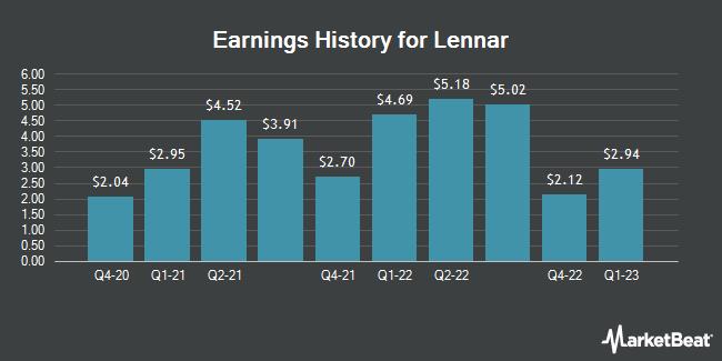 Earnings History for Lennar (NYSE:LEN)