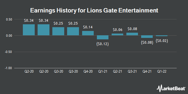 Earnings History for Lions Gate Entertainment (NYSE:LGF.B)